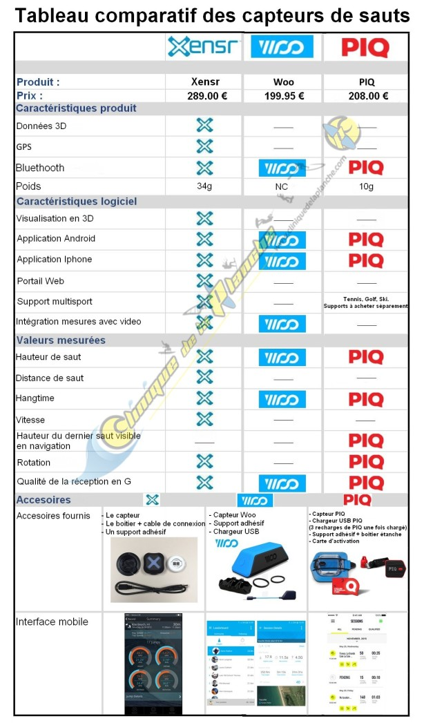 Comparaison Xensr Woo et PIQ